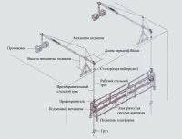 Строительная люлька для фасадных работ ZLP-630, длина платформы 8 м - 1