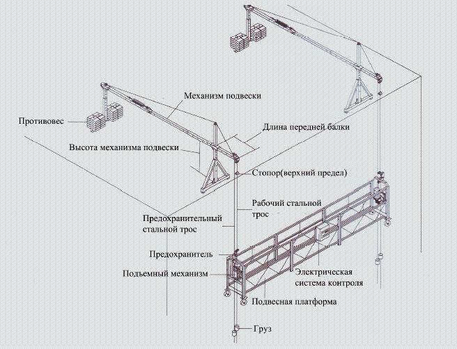 Строительная люлька ZLP в аренду от Стройтехфасад - 2